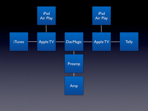DAC, Apple TV, and Telly