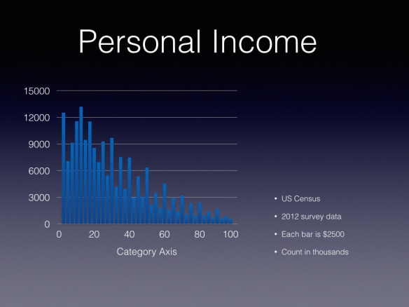 2012 Personal Income Distribution