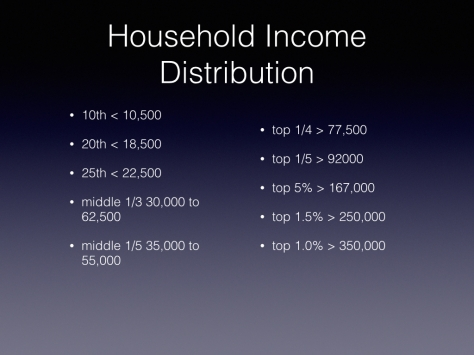 A few useful income groups