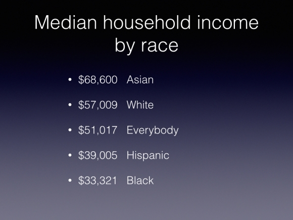 Household income by Race