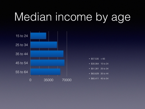 Income Inequality Discussion.008