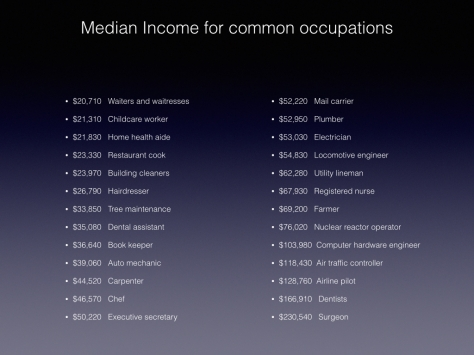 Income of Common Occupations